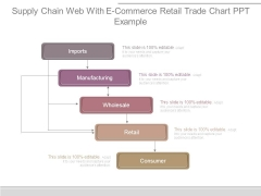 Supply Chain Web With E Commerce Retail Trade Chart Ppt Example