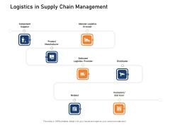 Supply Network Logistics Management Logistics In Supply Chain Management Ppt Professional Design Templates PDF