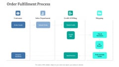 Supply Network Management Growth Order Fulfillment Process Ppt File Backgrounds PDF