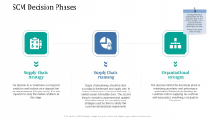 Supply Network Management Growth SCM Decision Phases Microsoft PDF
