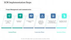 Supply Network Management Growth SCM Implementation Steps Background PDF