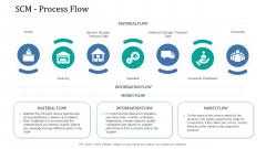 Supply Network Management Growth SCM Process Flow Template PDF