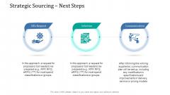 Supply Network Management Growth Strategic Sourcing Next Steps Brochure PDF