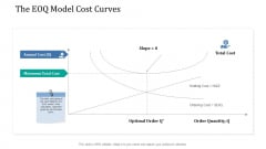 Supply Network Management Growth The EOQ Model Cost Curves Ppt Professional Designs PDF