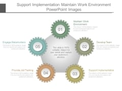 Support Implementation Maintain Work Environment Powerpoint Images