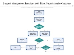 Support Management Functions With Ticket Submission By Customer Ppt PowerPoint Presentation File Summary PDF