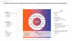 Support Services Management Critical Infrastructure Dependencies And Interdependencies Assessment Framework Infographics PDF