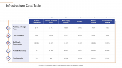 Support Services Management Infrastructure Cost Table Ppt Professional Templates PDF