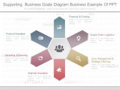 Supporting Business Goals Diagram Business Example Of Ppt