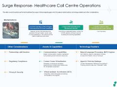 Surge Response Healthcare Call Centre Operations Ppt Portfolio Icon PDF