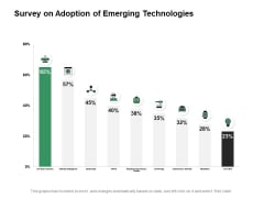 Survey On Adoption Of Emerging Technologies Ppt PowerPoint Presentation Styles Deck