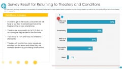 Survey Result For Returning To Theaters And Conditions Ppt File Graphics Tutorials PDF