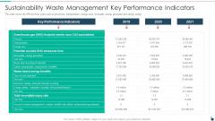 Sustainability Waste Management Key Performance Indicators Resources Recycling And Waste Management Background PDF