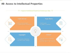 Sustainable Competitive Advantage Management Strategy 8 Access To Intellectual Properties Ppt Styles Format Ideas PDF