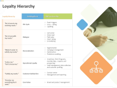 Sustainable Competitive Advantage Management Strategy Loyalty Hierarchy Ppt Portfolio Background Image PDF