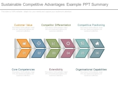 Sustainable Competitive Advantages Example Ppt Summary