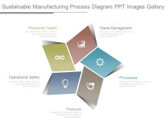 Sustainable Manufacturing Process Diagram Ppt Images Gallery