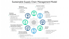 Sustainable Supply Chain Management Model Ppt PowerPoint Presentation File Slides PDF