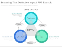 Sustaining That Distinctive Impact Ppt Example