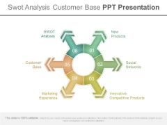Swot Analysis Customer Base Ppt Presentation