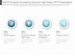 Swot Analysis Increasing Demand High Rates Ppt Presentation