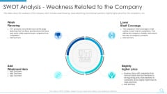 Swot Analysis Weakness Related To The Company Graphics PDF