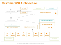Synchronized Information About Your Customers Customer 360 Architecture Ppt PowerPoint Presentation Layouts Graphic Images PDF