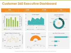 Synchronized Information About Your Customers Customer 360 Executive Dashboard Ppt PowerPoint Presentation Ideas Aids PDF