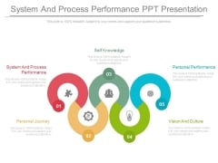 System And Process Performance Ppt Presentation