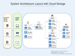 System Architecture Layout With Cloud Storage Ppt PowerPoint Presentation Gallery Rules PDF