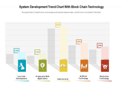 System Development Trend Chart With Block Chain Technology Ppt PowerPoint Presentation File Background Images PDF