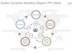 System Dynamics Modeling Diagram Ppt Slides