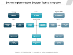 System Implementation Strategy Tactics Integration Ppt PowerPoint Presentation Slides Clipart