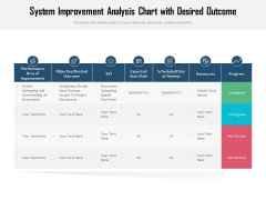 System Improvement Analysis Chart With Desired Outcome Ppt PowerPoint Presentation Gallery Graphics PDF