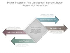 System Integration And Management Sample Diagram Presentation Visual Aids