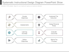 Systematic Instructional Design Diagram Powerpoint Show