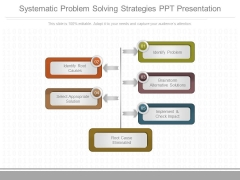 Systematic Problem Solving Strategies Ppt Presentation