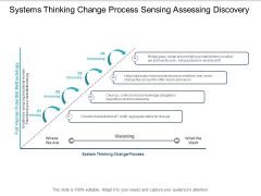Systems Thinking Change Process Sensing Assessing Discovery Ppt PowerPoint Presentation Infographic Template Influencers