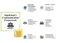 Szpekmans Communication Framework Ppt PowerPoint Presentation Summary Samples