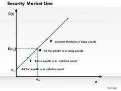 Security Market Line Business PowerPoint Presentation