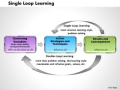 Single Loop Learning Business PowerPoint Presentation