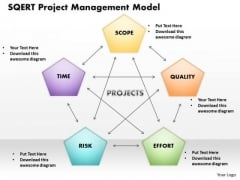 Sqert Project Management Model PowerPoint Presentation Template