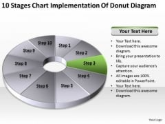 Stages Chart Implementation Of Donut Diagram Business Plans Template Free PowerPoint Slides