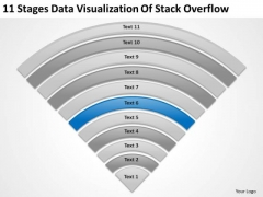 Stages Data Visualization Of Stack Overflow Online Business Plan Software PowerPoint Slides