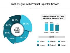 TAM Analysis With Product Expected Growth Ppt PowerPoint Presentation Pictures Samples PDF