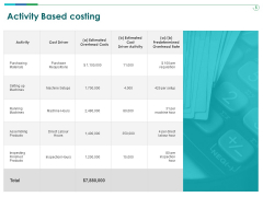 TCM Activity Based Costing Ppt Gallery Show PDF