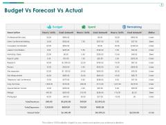 TCM Budget Vs Forecast Vs Actual Ppt Infographic Template Slideshow PDF