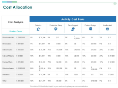 TCM Cost Allocation Ppt Show PDF