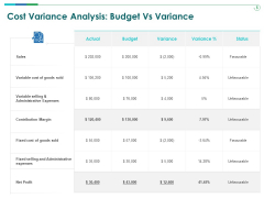 TCM Cost Variance Analysis Budget Vs Variance Ppt Show Samples PDF