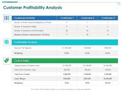 TCM Customer Profitability Analysis Ppt Infographic Template Master Slide PDF